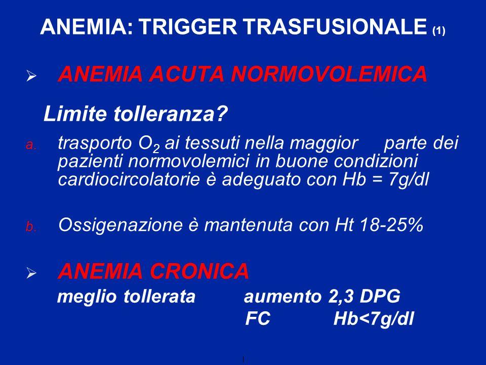 ANEMIA ACUTA NORMOVOLEMICA Limite tolleranza? a. trasporto O 2 ai tessuti nella maggior parte dei pazienti normovolemici in buone condizioni cardiocir