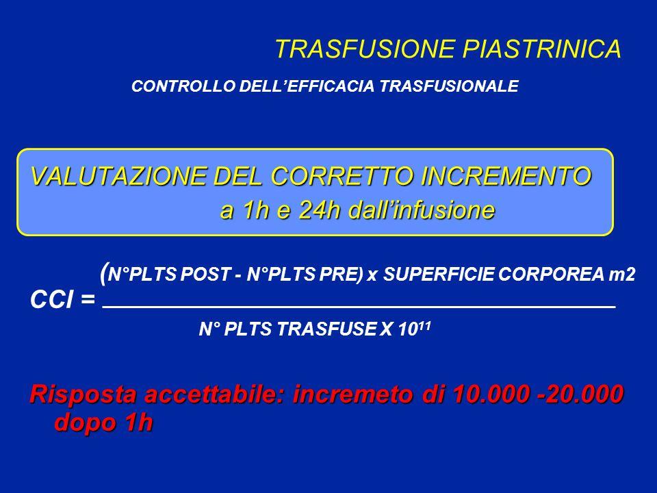 TRASFUSIONE PIASTRINICA CONTROLLO DELLEFFICACIA TRASFUSIONALE VALUTAZIONE DEL CORRETTO INCREMENTO a 1h e 24h dallinfusione a 1h e 24h dallinfusione ( N°PLTS POST - N°PLTS PRE) x SUPERFICIE CORPOREA m2 CCI = N° PLTS TRASFUSE X 10 11 Risposta accettabile: incremeto di 10.000 -20.000 dopo 1h