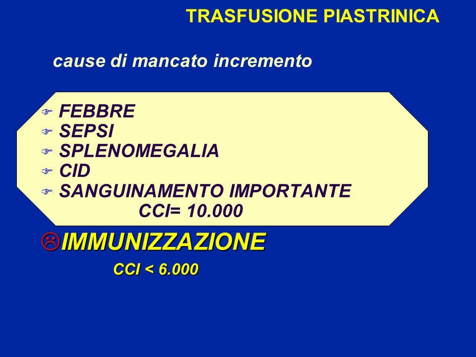 TRASFUSIONE PIASTRINICA cause di mancato incremento F FEBBRE F SEPSI F SPLENOMEGALIA F CID F SANGUINAMENTO IMPORTANTE CCI= 10.000 LIMMUNIZZAZIONE CCI < 6.000 CCI < 6.000