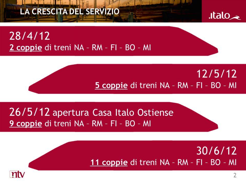 2 LA CRESCITA DEL SERVIZIO 28/4/12 2 coppie di treni NA – RM – FI – BO – MI 12/5/12 5 coppie di treni NA – RM – FI – BO – MI 30/6/12 11 coppie di treni NA – RM – FI – BO – MI 26/5/12 apertura Casa Italo Ostiense 9 coppie di treni NA – RM – FI – BO – MI