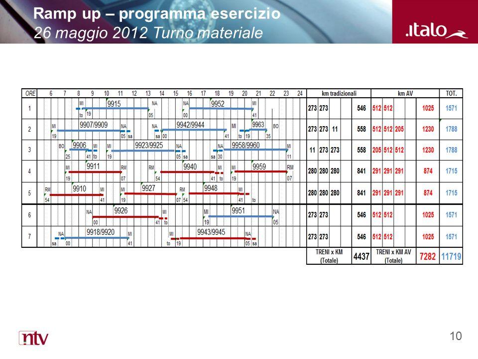 10 Ramp up – programma esercizio 26 maggio 2012 Turno materiale
