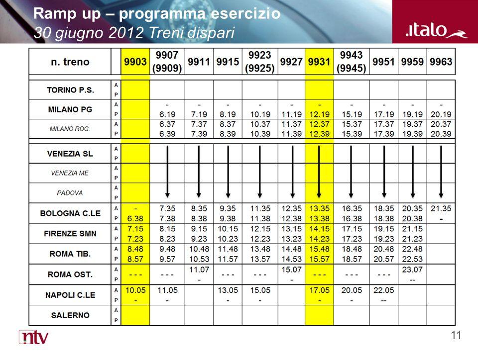 11 Ramp up – programma esercizio 30 giugno 2012 Treni dispari