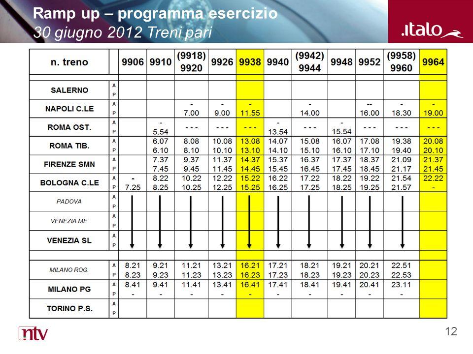 12 Ramp up – programma esercizio 30 giugno 2012 Treni pari