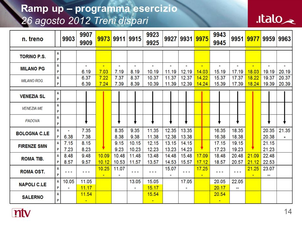 14 Ramp up – programma esercizio 26 agosto 2012 Treni dispari