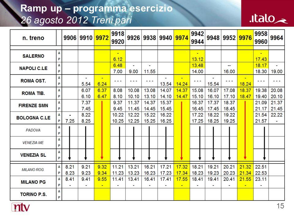 15 Ramp up – programma esercizio 26 agosto 2012 Treni pari