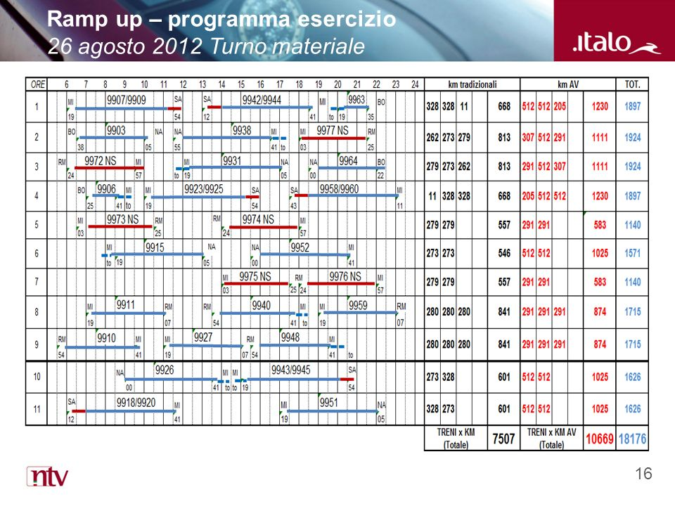 16 Ramp up – programma esercizio 26 agosto 2012 Turno materiale