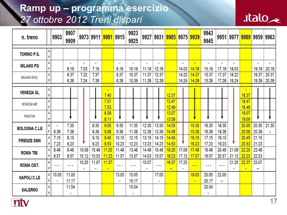 17 Ramp up – programma esercizio 27 ottobre 2012 Treni dispari