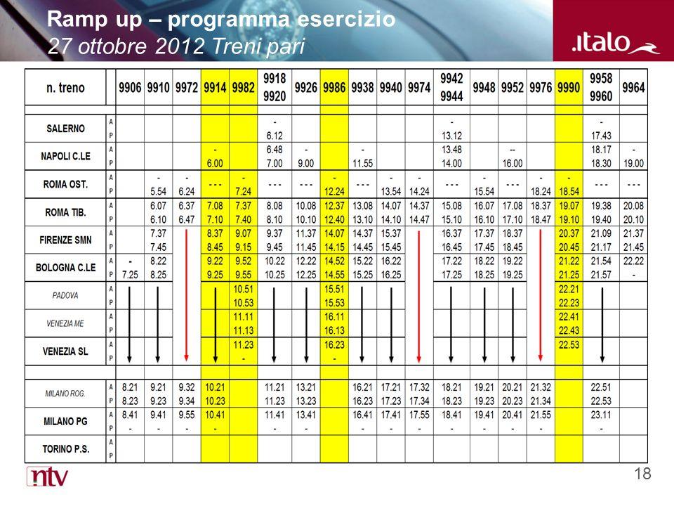 18 Ramp up – programma esercizio 27 ottobre 2012 Treni pari
