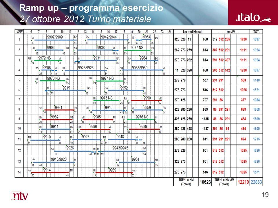 19 Ramp up – programma esercizio 27 ottobre 2012 Turno materiale