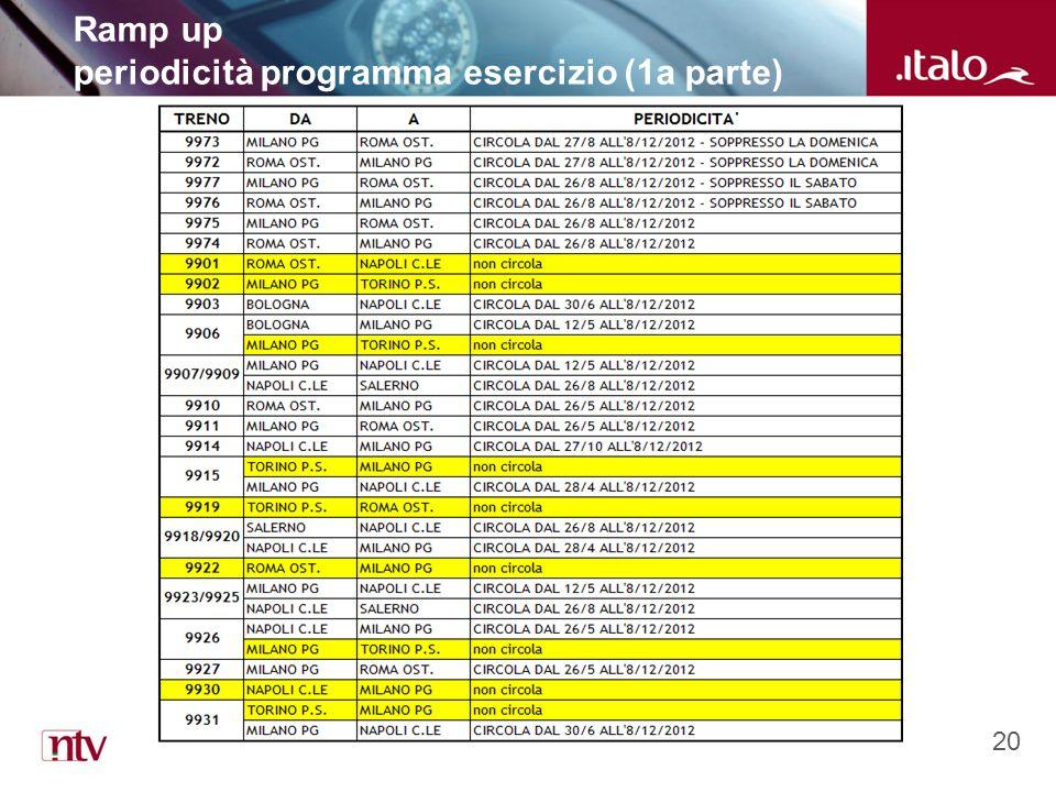 20 Ramp up periodicità programma esercizio (1a parte)