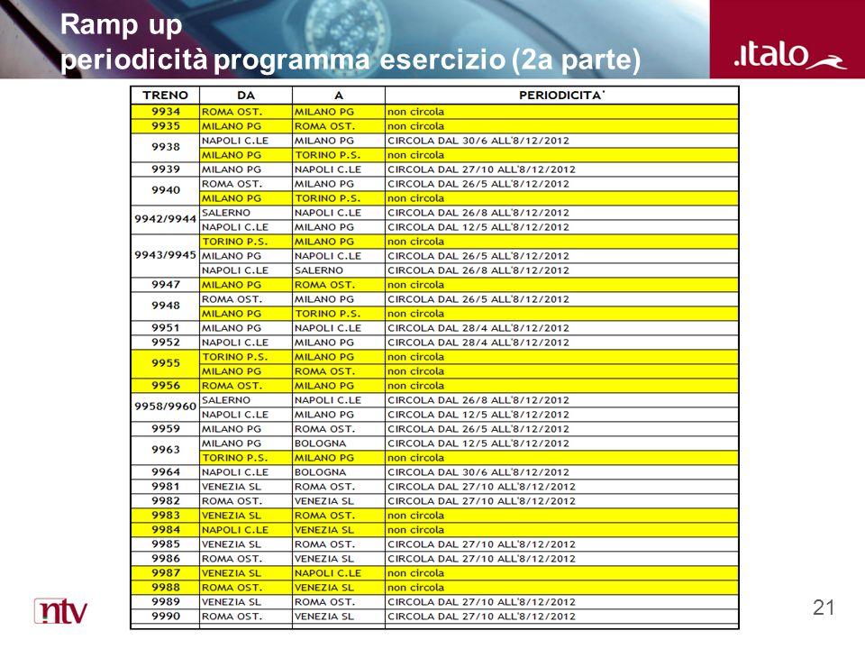 21 Ramp up periodicità programma esercizio (2a parte)