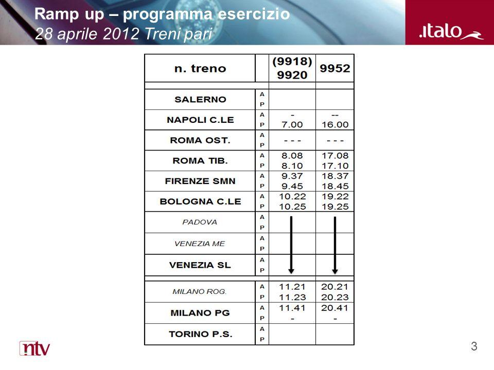 3 Ramp up – programma esercizio 28 aprile 2012 Treni pari