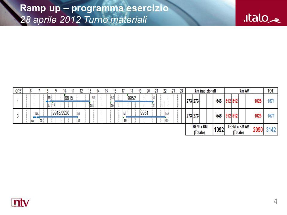 4 Ramp up – programma esercizio 28 aprile 2012 Turno materiali
