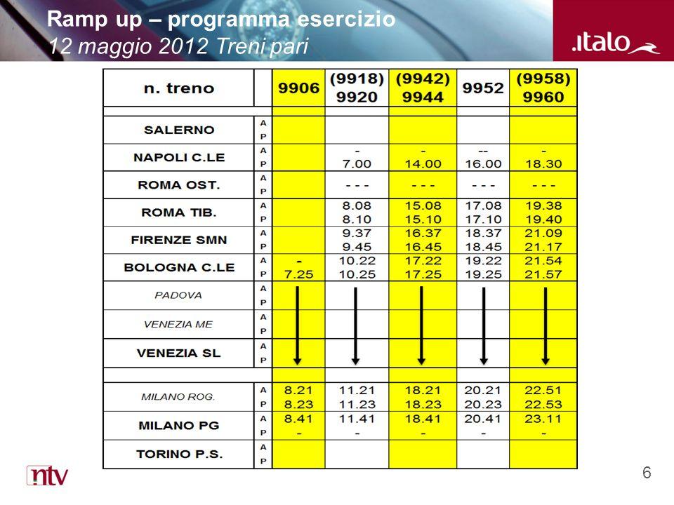 6 Ramp up – programma esercizio 12 maggio 2012 Treni pari