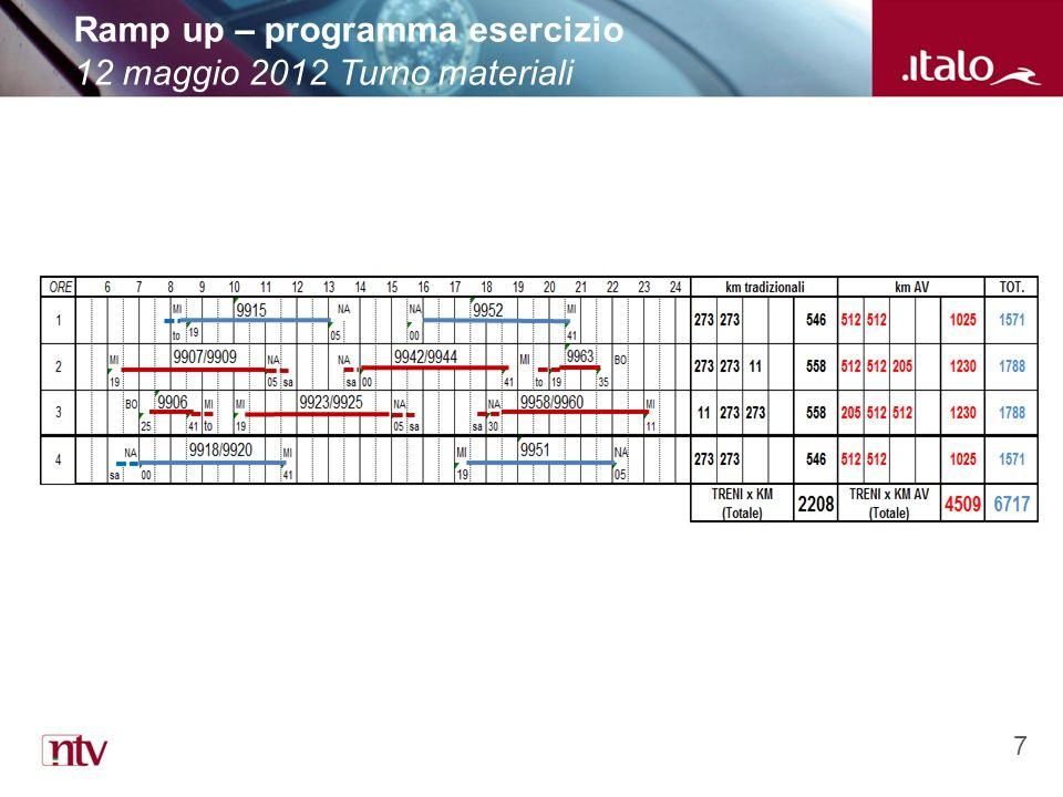 7 Ramp up – programma esercizio 12 maggio 2012 Turno materiali