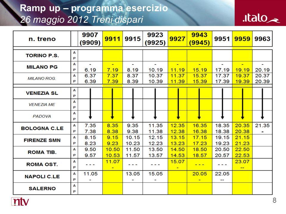 8 Ramp up – programma esercizio 26 maggio 2012 Treni dispari