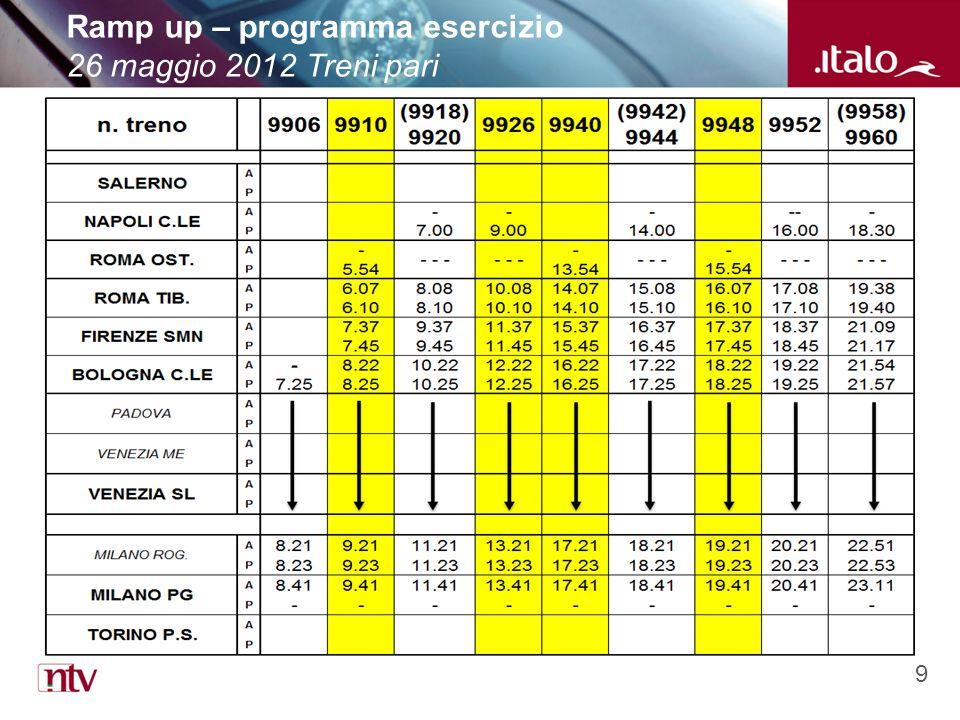 9 Ramp up – programma esercizio 26 maggio 2012 Treni pari