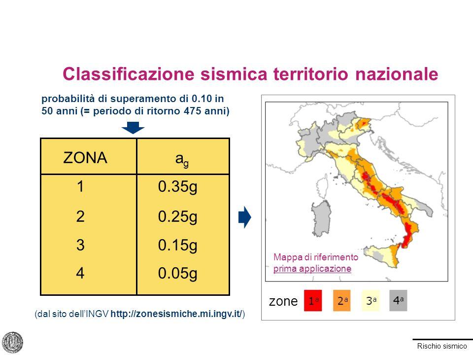 Rischio sismico Classificazione sismica territorio nazionale ZONA a g 10.35g 20.25g 30.15g 40.05g zone probabilità di superamento di 0.10 in 50 anni (