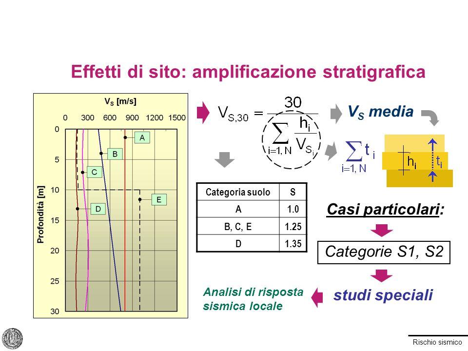 Rischio sismico V S media Casi particolari: studi speciali Effetti di sito: amplificazione stratigrafica Categoria suoloS A1.0 B, C, E1.25 D1.35 Categ