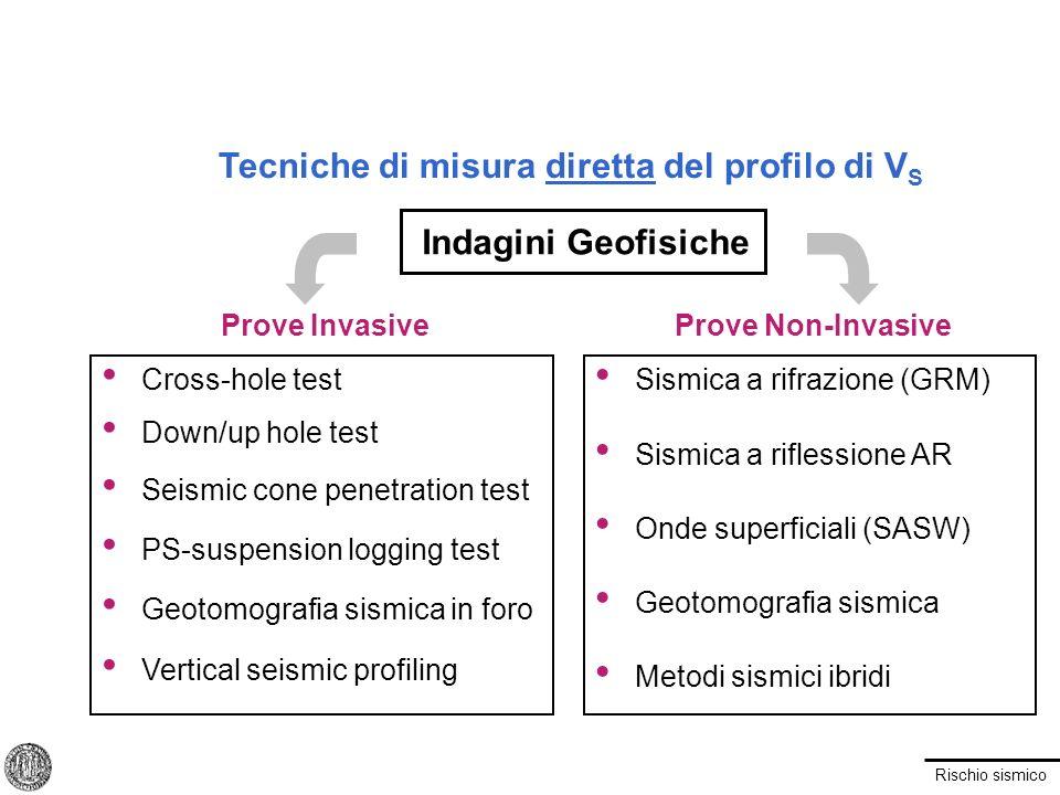 Rischio sismico Tecniche di misura diretta del profilo di V S Prove InvasiveProve Non-Invasive Indagini Geofisiche Cross-hole test Down/up hole test S
