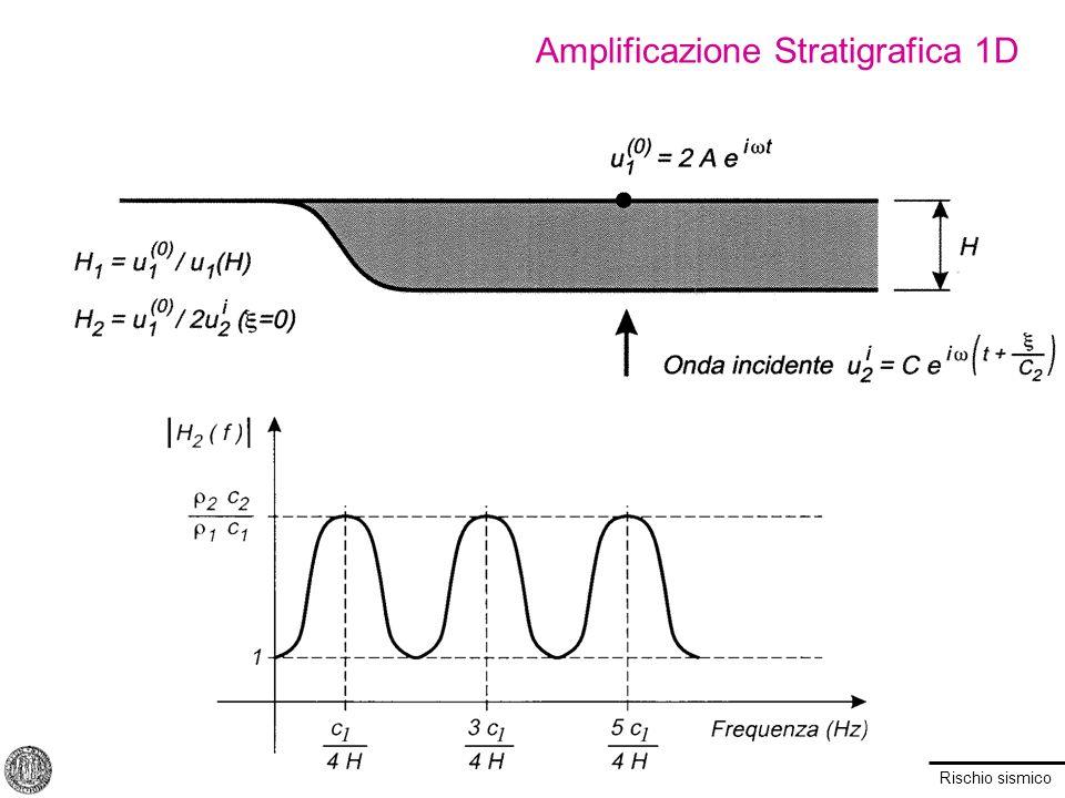 Rischio sismico Tecniche per la Determinazione del Profilo V S