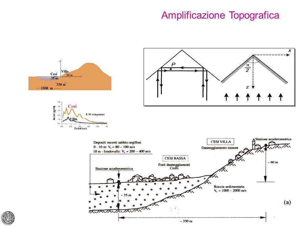 Rischio sismico Amplificazione Topografica