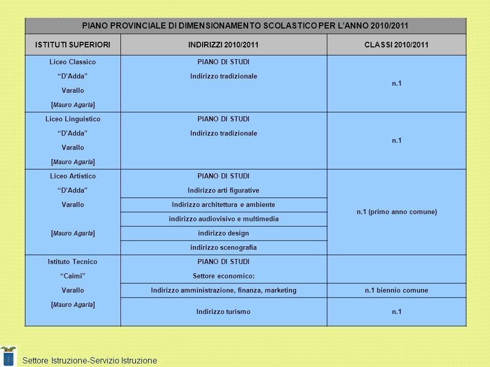 Settore Istruzione-Servizio Istruzione PIANO PROVINCIALE DI DIMENSIONAMENTO SCOLASTICO PER LANNO 2010/2011 ISTITUTI SUPERIORIINDIRIZZI 2010/2011CLASSI