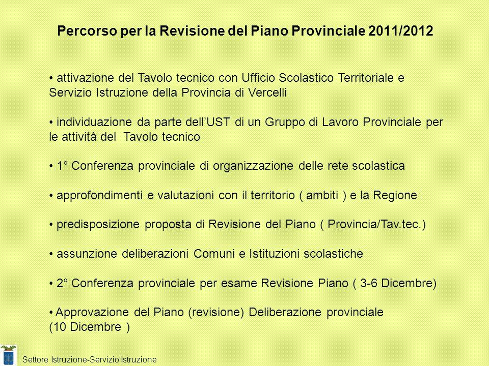 Percorso per la Revisione del Piano Provinciale 2011/2012 attivazione del Tavolo tecnico con Ufficio Scolastico Territoriale e Servizio Istruzione del