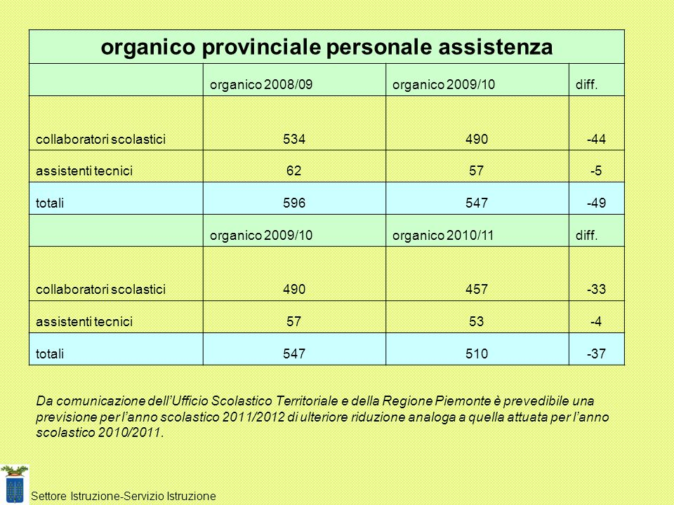 Da comunicazione dellUfficio Scolastico Territoriale e della Regione Piemonte è prevedibile una previsione per lanno scolastico 2011/2012 di ulteriore