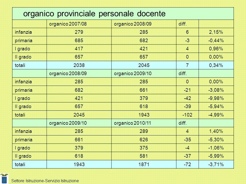 Settore Istruzione-Servizio Istruzione organico provinciale personale docente organico 2007/08organico 2008/09diff. infanzia27928562,15% primaria68568