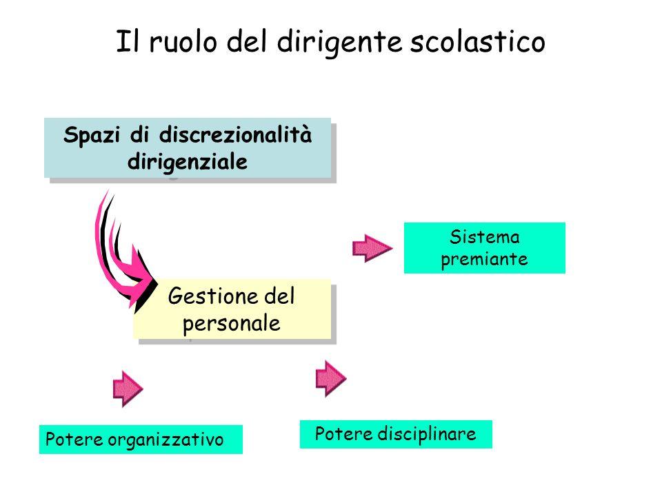 Il ruolo del dirigente scolastico Spazi di discrezionalità dirigenziale Gestione del personale Sistema premiante Potere disciplinare Potere organizzat