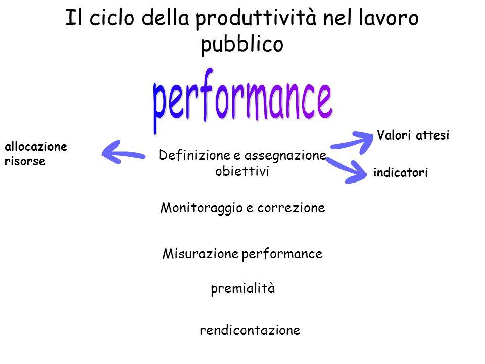 Il ciclo della produttività nel lavoro pubblico Definizione e assegnazione obiettivi Monitoraggio e correzione Misurazione performance premialità rend