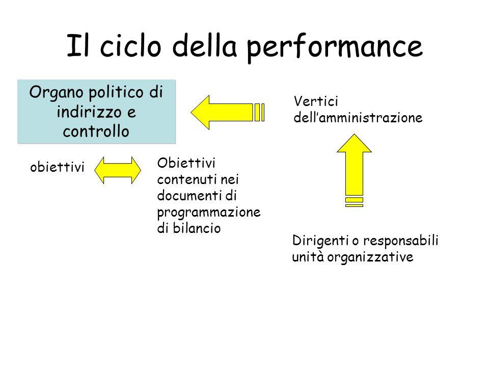 Il ciclo della performance Organo politico di indirizzo e controllo Vertici dellamministrazione Dirigenti o responsabili unità organizzative obiettivi