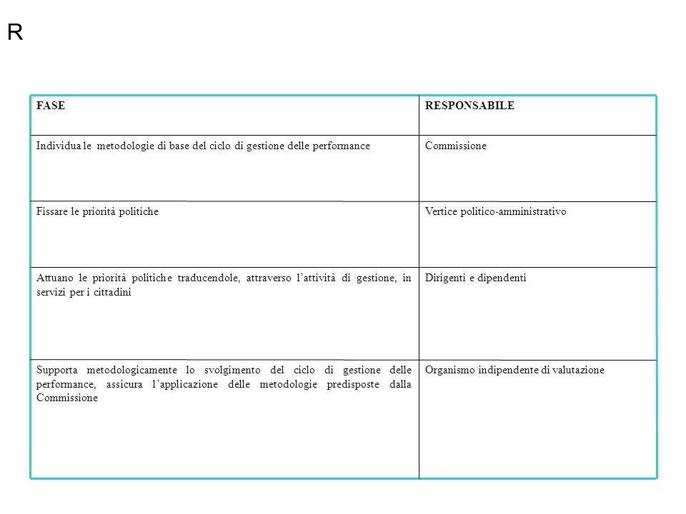 Organismo indipendente di valutazioneSupporta metodologicamente lo svolgimento del ciclo di gestione delle performance, assicura lapplicazione delle m