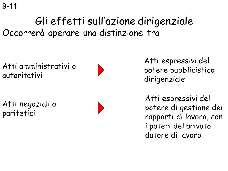 Gli effetti sullazione dirigenziale Occorrerà operare una distinzione tra Atti amministrativi o autoritativi Atti negoziali o paritetici Atti espressi