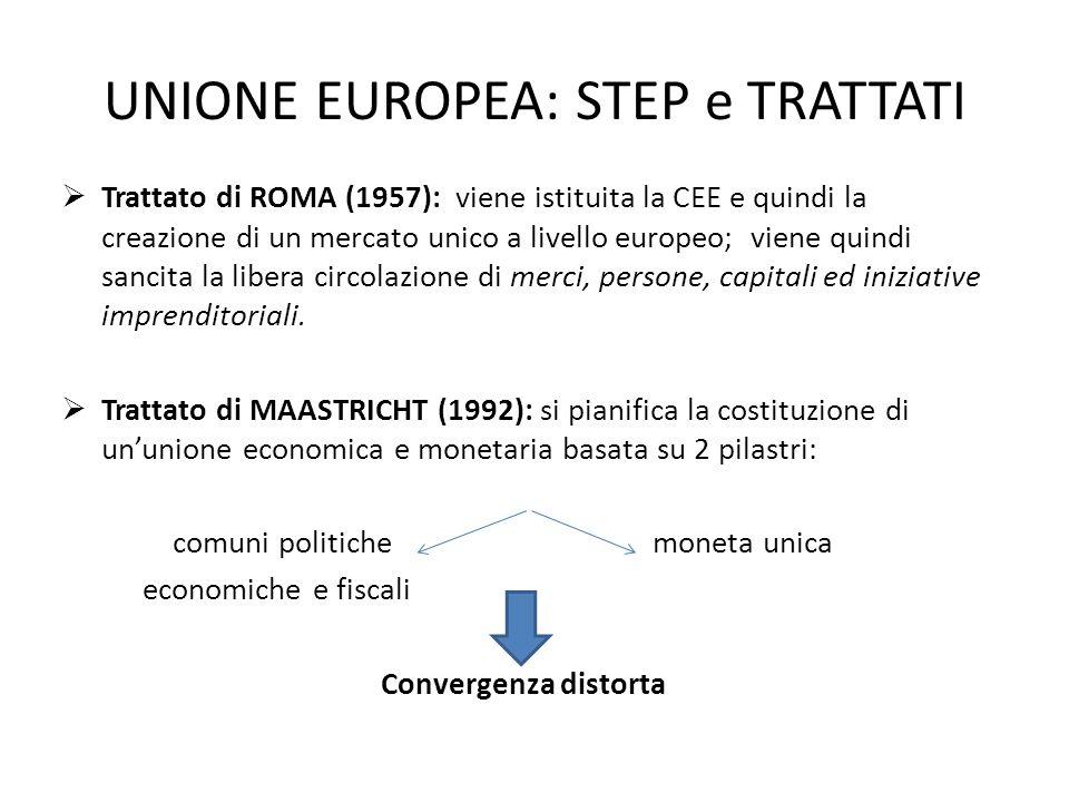 UNIONE EUROPEA: STEP e TRATTATI Trattato di ROMA (1957): viene istituita la CEE e quindi la creazione di un mercato unico a livello europeo; viene qui