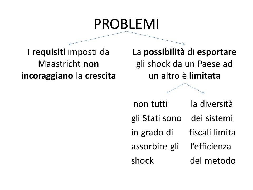 PROBLEMI I requisiti imposti da Maastricht non incoraggiano la crescita La possibilità di esportare gli shock da un Paese ad un altro è limitata non t
