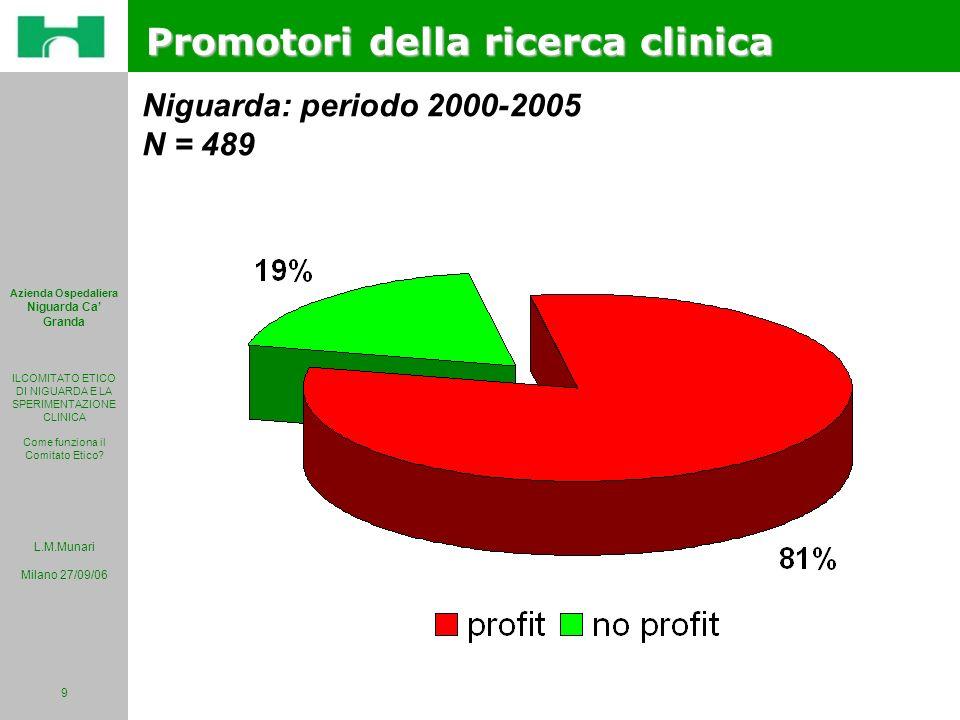 L.M.Munari Milano 27/09/06 Azienda Ospedaliera Niguarda Ca Granda ILCOMITATO ETICO DI NIGUARDA E LA SPERIMENTAZIONE CLINICA Come funziona il Comitato Etico.