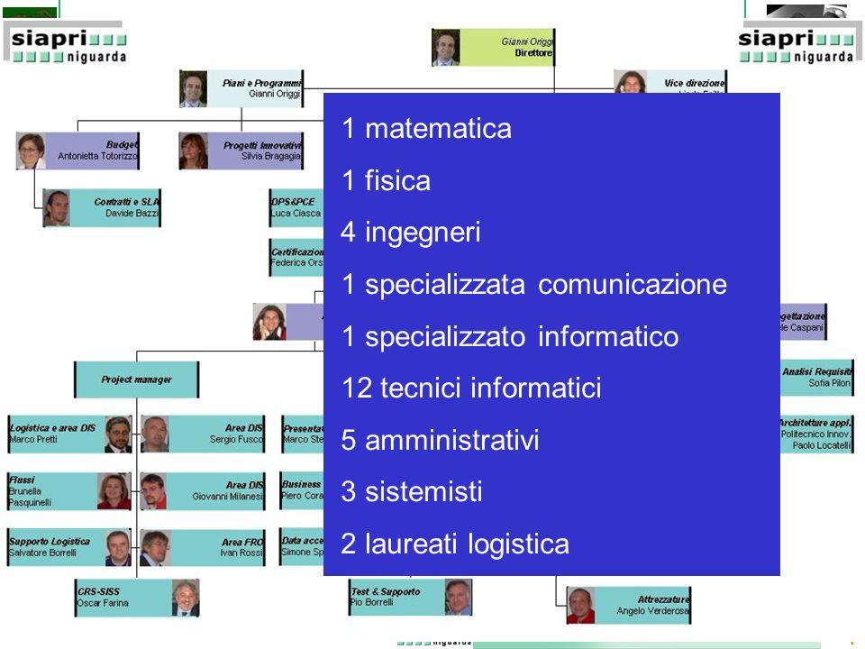 4 1 matematica 1 fisica 4 ingegneri 1 specializzata comunicazione 1 specializzato informatico 12 tecnici informatici 5 amministrativi 3 sistemisti 2 laureati logistica
