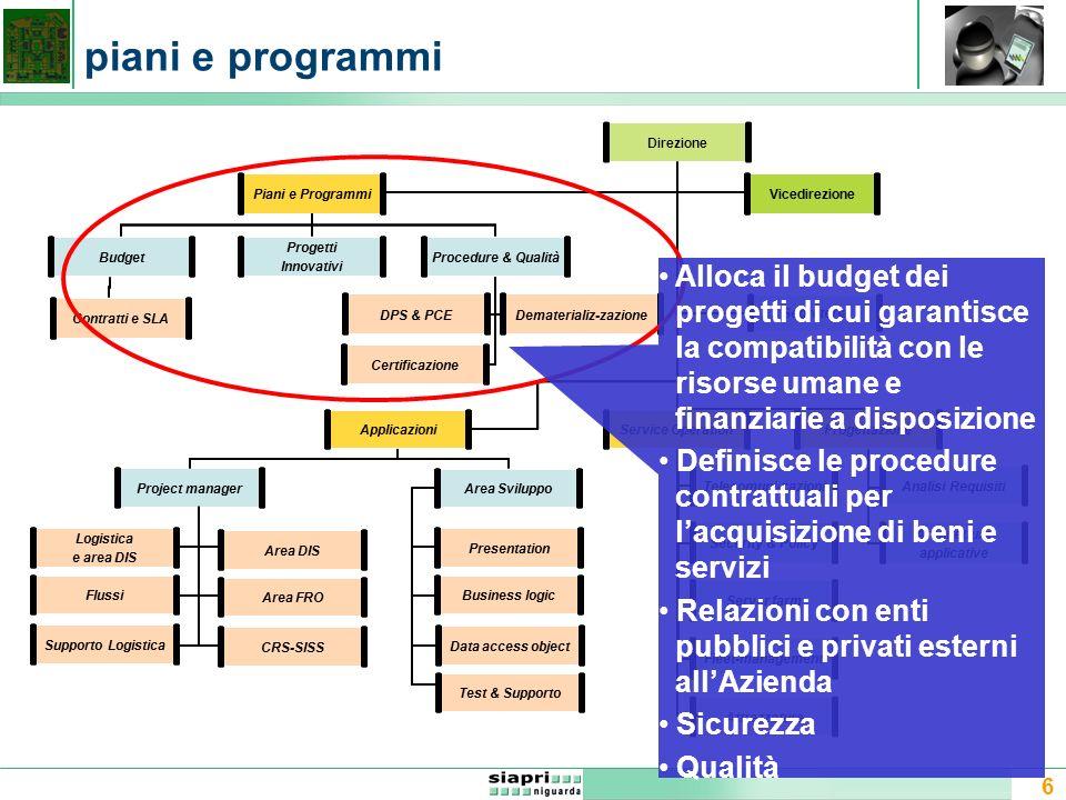 6 piani e programmi Direzione Attrezzature Applicazioni Security & Policy Project manager DPS & PCE Area Sviluppo Procedure & QualitàBudget Dematerial