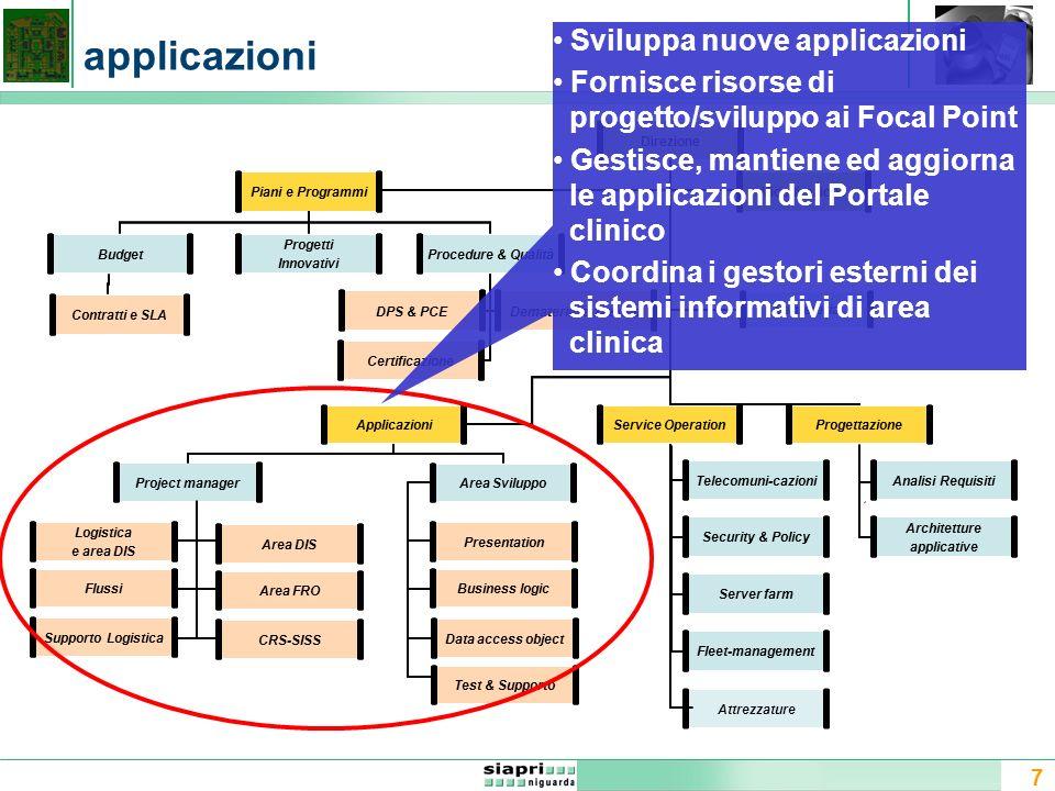 7 applicazioni Direzione Attrezzature Applicazioni Security & Policy Project manager DPS & PCE Area Sviluppo Procedure & QualitàBudget Dematerializ-za