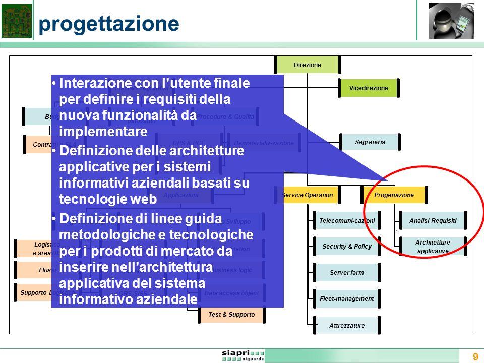 9 progettazione Direzione Attrezzature Applicazioni Security & Policy Project manager DPS & PCE Area Sviluppo Procedure & QualitàBudget Dematerializ-z