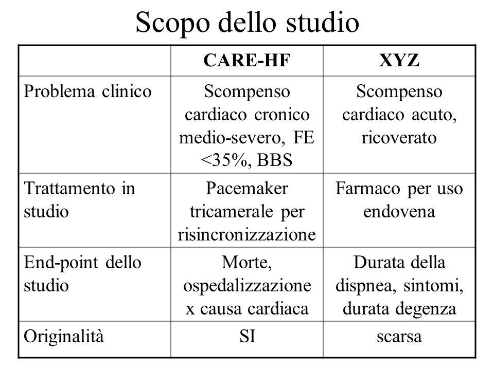 Scopo dello studio CARE-HFXYZ Problema clinicoScompenso cardiaco cronico medio-severo, FE <35%, BBS Scompenso cardiaco acuto, ricoverato Trattamento i