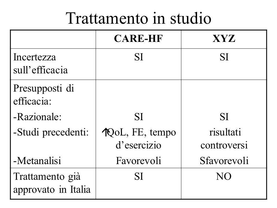 Trattamento in studio CARE-HFXYZ Incertezza sullefficacia SI Presupposti di efficacia: -Razionale: -Studi precedenti: -Metanalisi SI QoL, FE, tempo desercizio Favorevoli SI risultati controversi Sfavorevoli Trattamento già approvato in Italia SINO