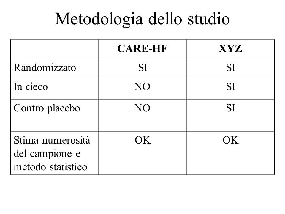 Metodologia dello studio CARE-HFXYZ RandomizzatoSI In ciecoNOSI Contro placeboNOSI Stima numerosità del campione e metodo statistico OK