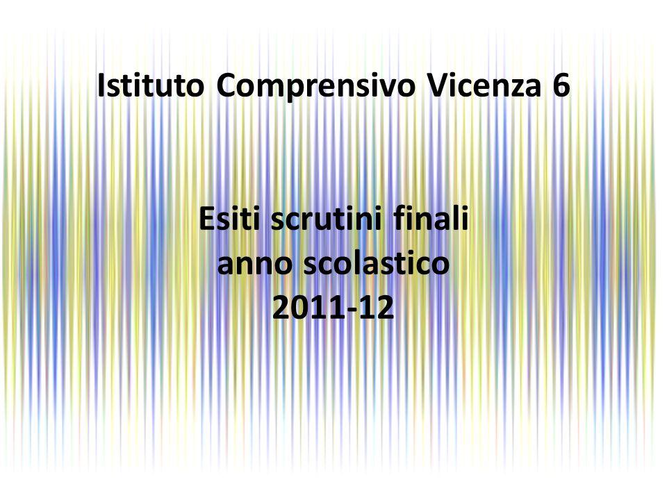 Istituto Comprensivo Vicenza 6 Alunni totali 821 Alunni PROMOSSI 800 97,44% Alunni RESPINTI 21 2,56%