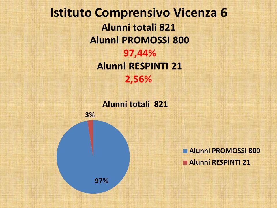 Scuola Secondaria di 1° grado F.Muttoni Alunni totali 342 Alunni PROMOSSI N.