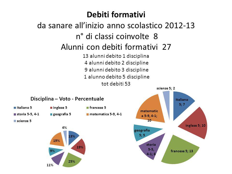 Debiti formativi da sanare allinizio anno scolastico 2012-13 n° di classi coinvolte 8 Alunni con debiti formativi 27 13 alunni debito 1 disciplina 4 a