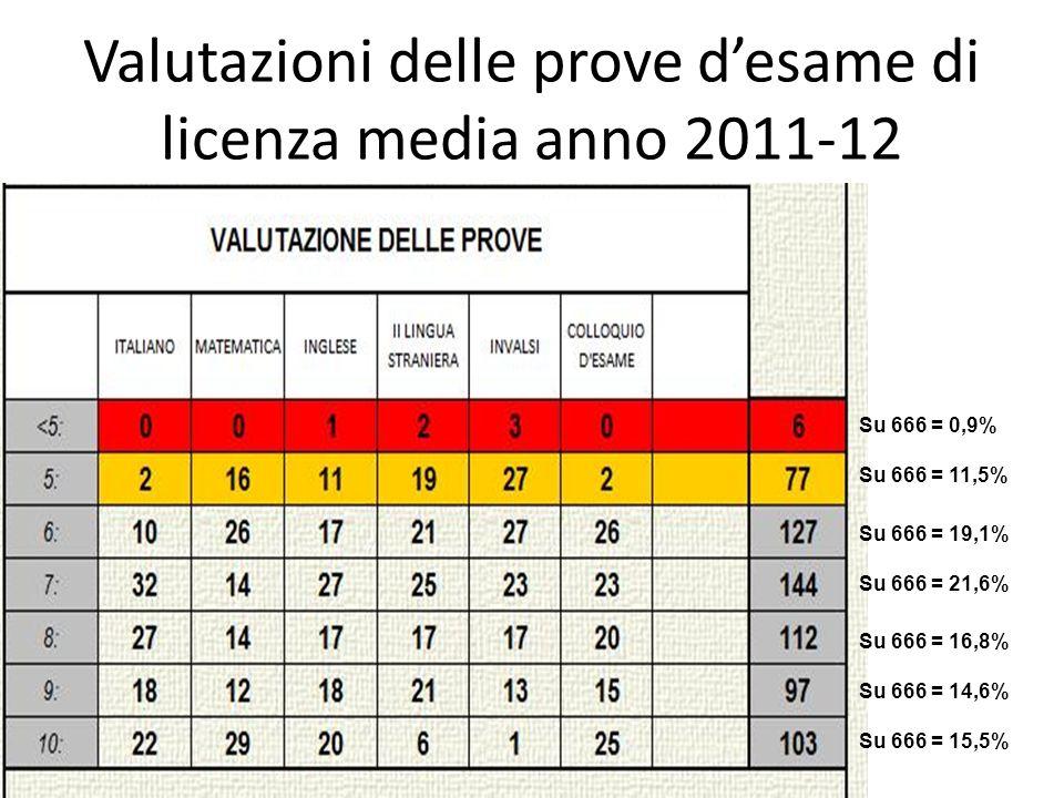 Valutazioni delle prove desame di licenza media anno 2011-12 Su 666 = 0,9% Su 666 = 11,5% Su 666 = 19,1% Su 666 = 16,8% Su 666 = 14,6% Su 666 = 15,5%