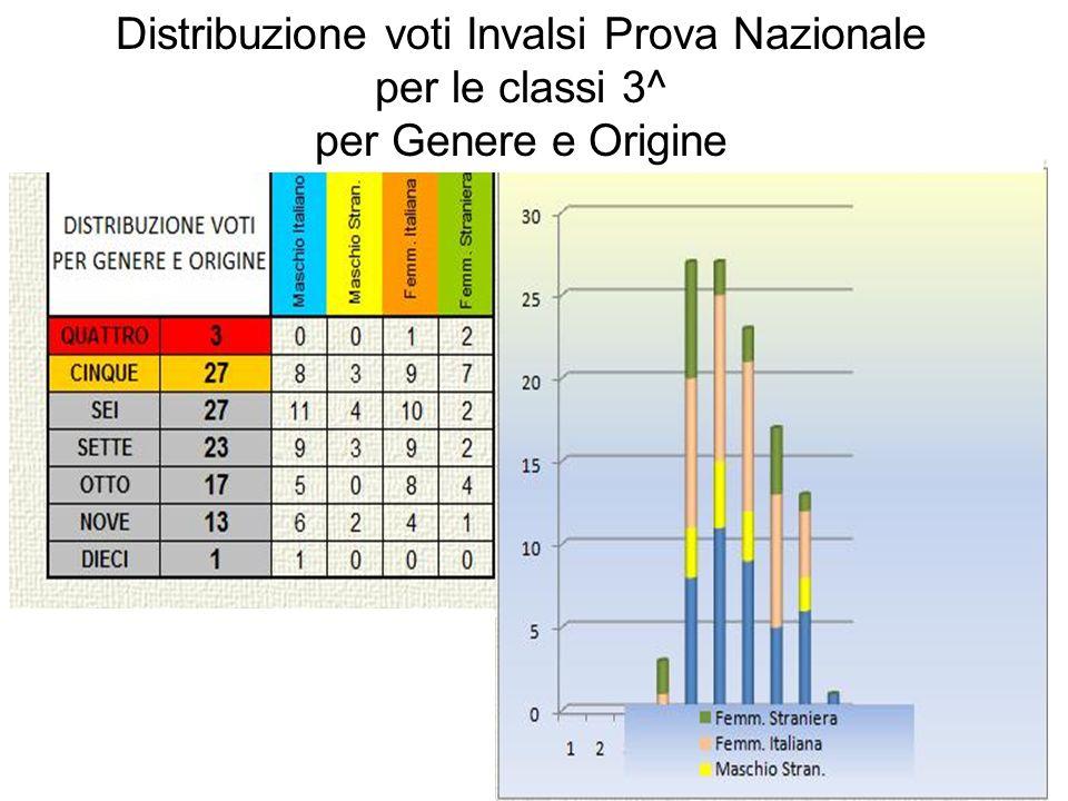Distribuzione voti Invalsi Prova Nazionale per le classi 3^ per Genere e Origine